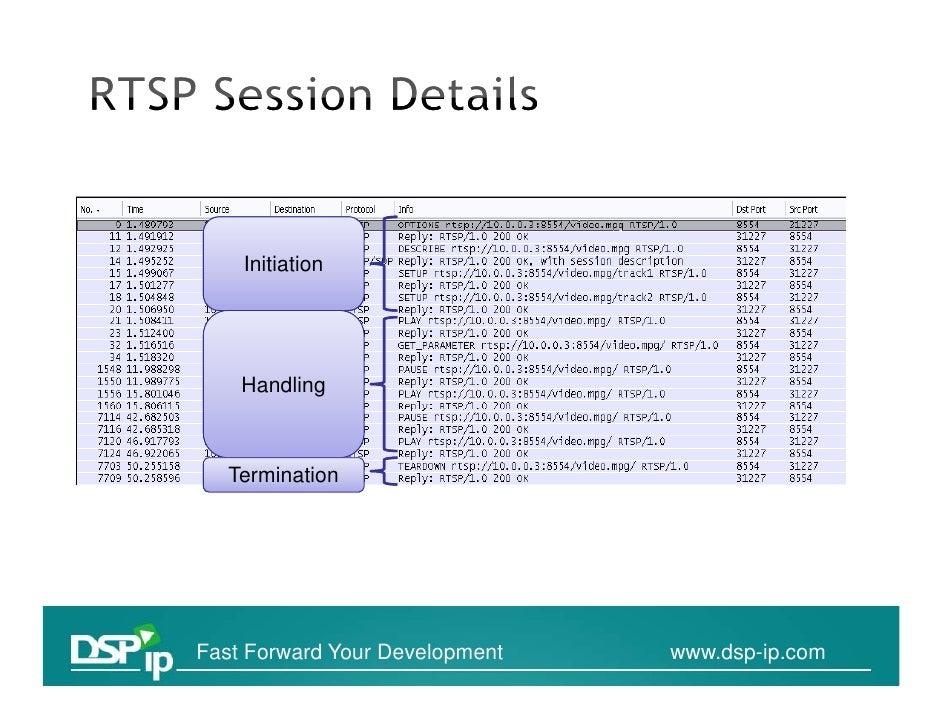 RTSP Analysis Wireshark