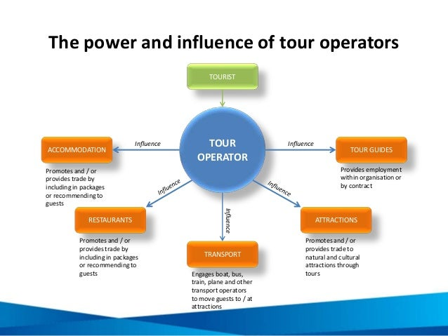role of tour operators in tourism industry On the roles of incoming tour operators in the tourism distribution channels and   inactivity, damaged destination image, late recovery for tourism industry and.