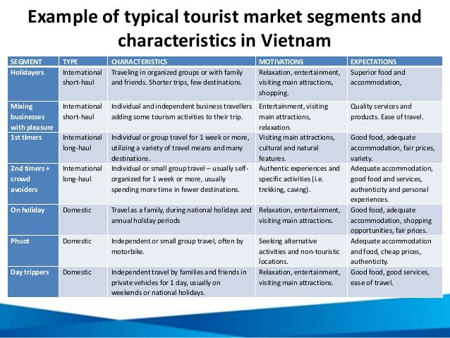 Example of typical tourist market segments and characteristics in Vietnam SEGMENT TYPE CHARACTERISTICS MOTIVATIONS EXPECTA...