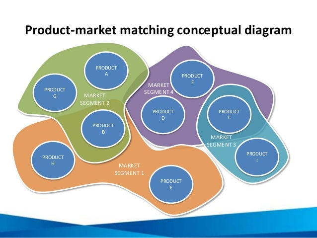 Product-market matching conceptual diagram PRODUCT A PRODUCT B PRODUCT C PRODUCT E PRODUCT D PRODUCT F PRODUCT G PRODUCT I...