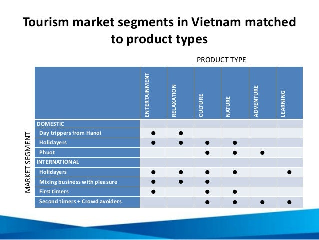 Tourism market segments in Vietnam matched to product types ENTERTAINMENT RELAXATION CULTURE NATURE ADVENTURE LEARNING DOM...