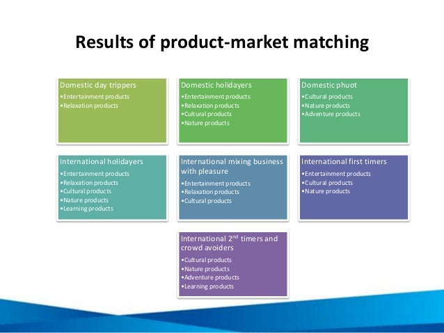 Results of product-market matching Domestic day trippers •Entertainment products •Relaxation products Domestic holidayers ...