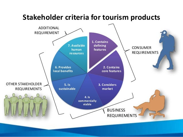 Stakeholder criteria for tourism products 1. Contains defining features 2. Contains core features 3. Considers market 4. I...