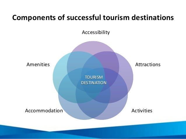 Components of successful tourism destinations Accessibility Attractions ActivitiesAccommodation Amenities TOURISM DESTINAT...