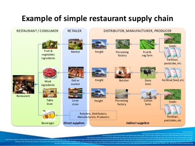 Fast Food Supply Chain