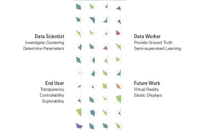 Visual Analytics Interfaces for Big Data Environments Slide 3