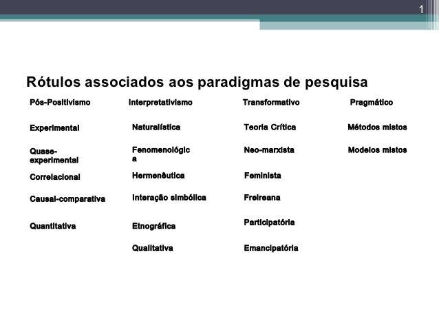 1Rótulos associados aos paradigmas de pesquisaPós-Positivismo      Interpretativismo     Transformativo   PragmáticoExperi...