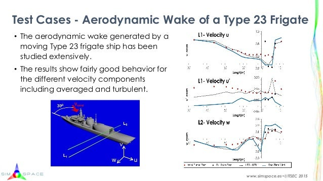 helicopter wake turbulence with High Fidelity Wind Model Software For Realtime Simulation Platforms on Avoiding Wake Turbulence together with Article in addition Tp9982 Exercise13 4897 further When The Secret Service Calls How To Avoid Violating A Tfr in addition 40666.