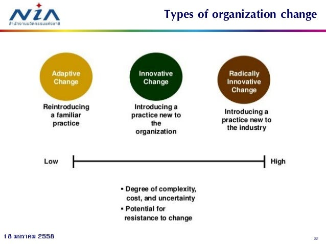 managing change and innovation essay View managing change creativity and innovation research papers on academiaedu for free.