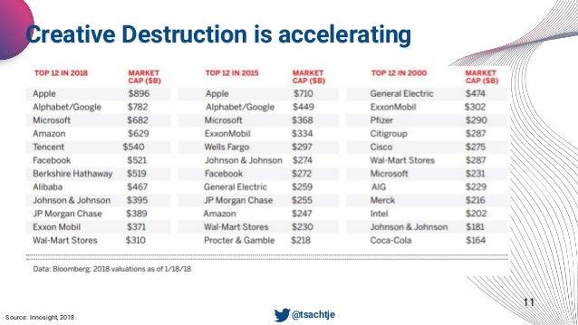 11 Creative Destruction is accelerating • @tsachtjeSource: Innosight, 2018.