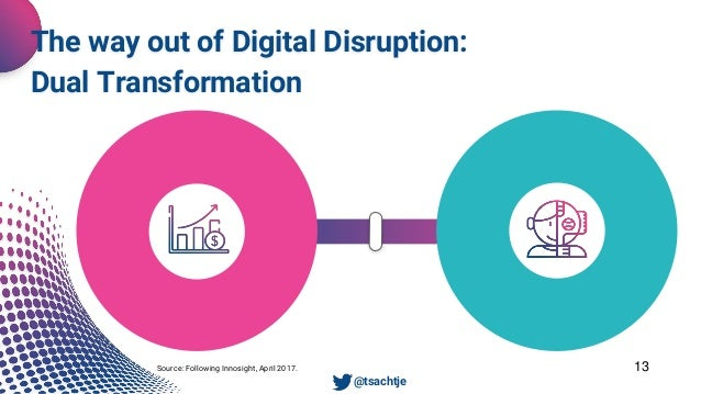 13 The way out of Digital Disruption: Dual Transformation • @tsachtje Daily Business Future Business Source: Following Inn...