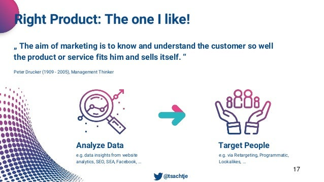Unsere Dienstleistungen 17 Right Product: The one I like! Analyze Data e.g. data insights from website analytics, SEO, SEA...
