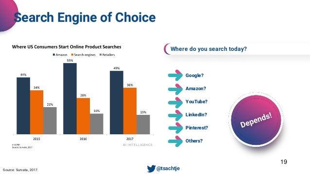 Google? Amazon? YouTube? LinkedIn? Pinterest? Others? Where do you search today? 19 Search Engine of Choice • @tsachtjeSou...