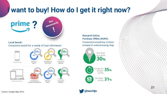 21 I want to buy! How do I get it right now? Source: Google, May 2014. ? Local Search: Consumers search for a variety of l...
