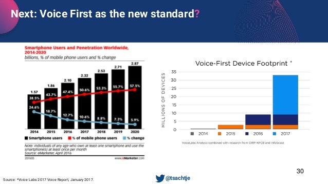 Source: *Voice Labs 2017 Voice Report, January 2017. Next: Voice First as the new standard? • @tsachtje * 30