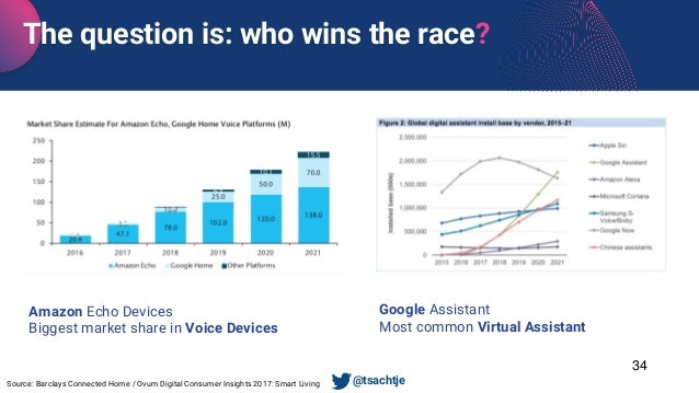 Source: Barclays Connected Home / Ovum Digital Consumer Insights 2017: Smart Living Google Assistant Most common Virtual A...