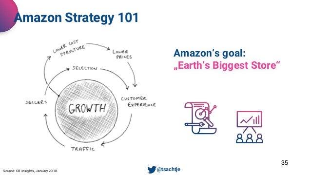 "35 Amazon Strategy 101 Source: CB Insights, January 2018. • @tsachtje Amazon's goal: ""Earth's Biggest Store"""
