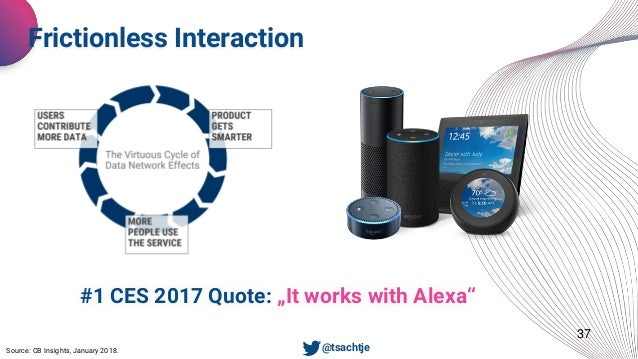 """37 Frictionless Interaction • @tsachtje #1 CES 2017 Quote: """"It works with Alexa"""" Source: CB Insights, January 2018."""