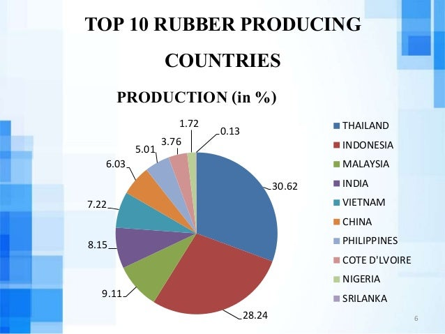 top 5 rubber producing countries