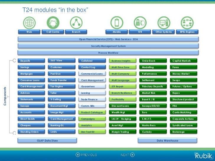 Forex module in t24