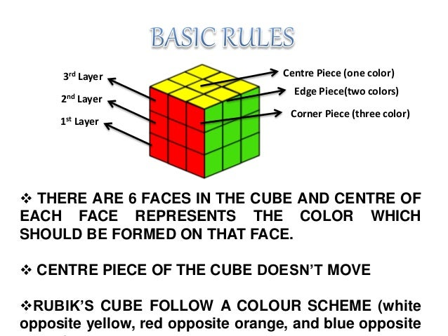 How to solve a 3x3x3 Rubiks cube