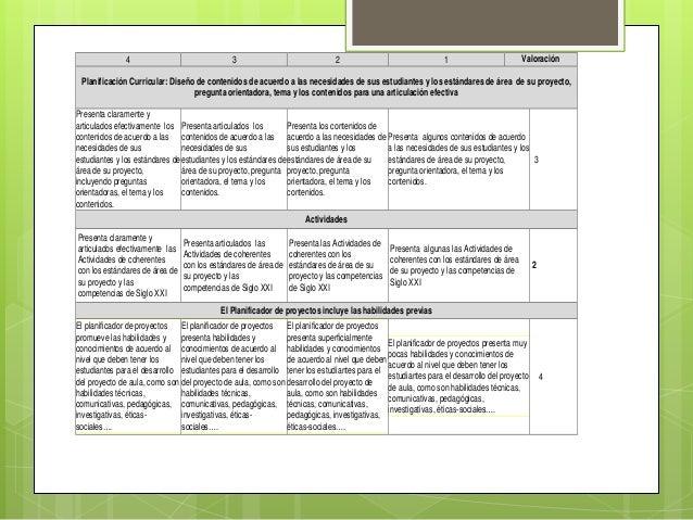 4 3 2 1 Valoración Planificación Curricular: Diseño de contenidos de acuerdo a las necesidades de sus estudiantes y los es...