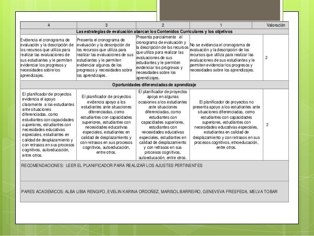 Las estrategias de evaluación abarcan los Contenidos Curriculares y los objetivos 4 3 2 1 Valoración Evidencia el cronogra...