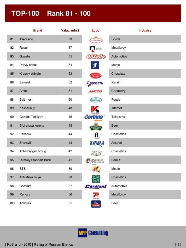 100 Top Brand Logos