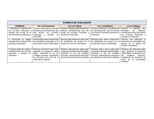 RUBRICA DE EVALUACIÓN  CRITERIOS 4.6 a 5.0 (Superior) 4.0 a 4.5 (Alto) 3.0 a 3.9 (Medio) 1.0 a 2.9 (Bajo)  1. Identifica l...