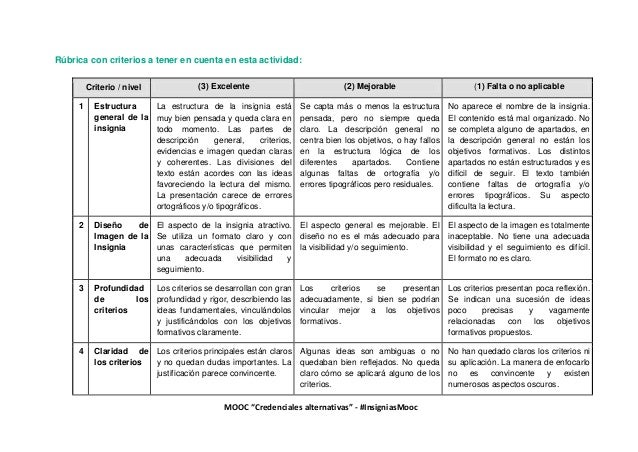 """MOOC """"Credenciales alternativas"""" - #InsigniasMooc Rúbrica con criterios a tener en cuenta en esta actividad: Criterio / ni..."""