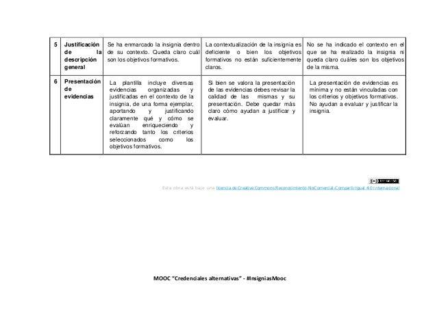 """MOOC """"Credenciales alternativas"""" - #InsigniasMooc 5 Justificación de la descripción general Se ha enmarcado la insignia de..."""