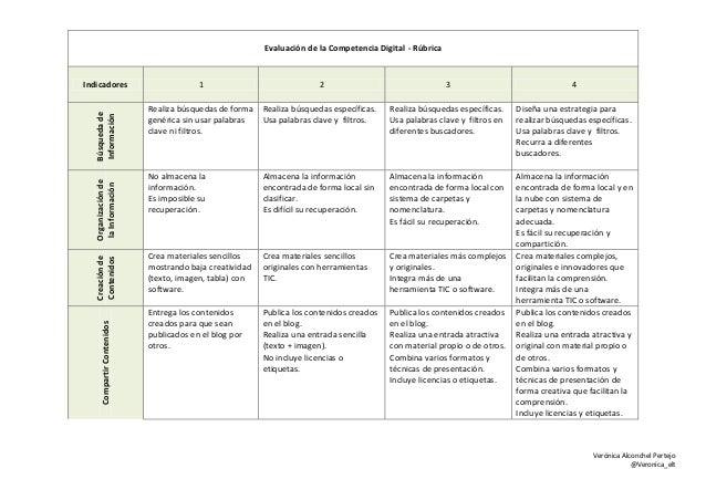 Verónica Alconchel Pertejo @Veronica_elt Evaluación de la Competencia Digital - Rúbrica Indicadores 1 2 3 4 Búsquedade Inf...