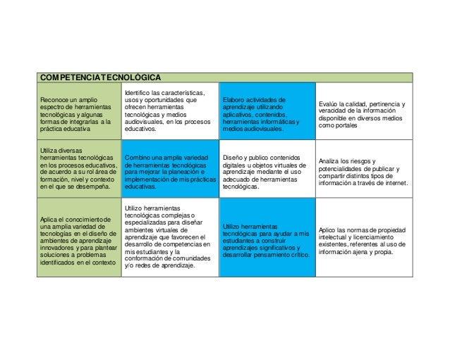 COMPETENCIATECNOLÓGICA Reconoce un amplio espectro de herramientas tecnológicas y algunas formas de integrarlas a la práct...