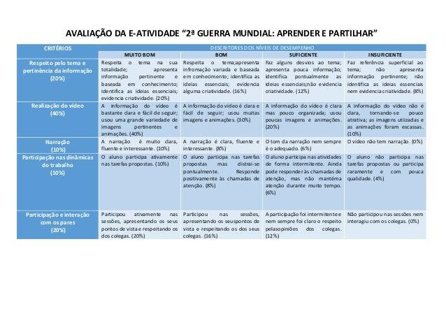 """AVALIAÇÃO DA E-ATIVIDADE """"2ª GUERRA MUNDIAL: APRENDER E PARTILHAR"""" CRITÉRIOS DESCRITORES DOS NÍVEIS DE DESEMPENHO MUITO BO..."""