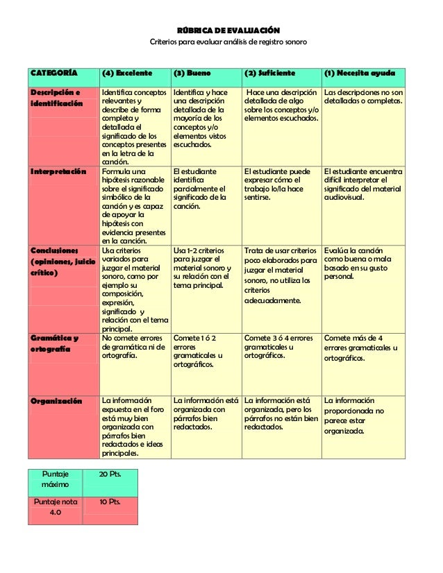 RÚBRICA DE EVALUACIÓN Criterios para evaluar análisis de registro sonoro CATEGORÍA (4) Excelente (3) Bueno (2) Suficiente ...