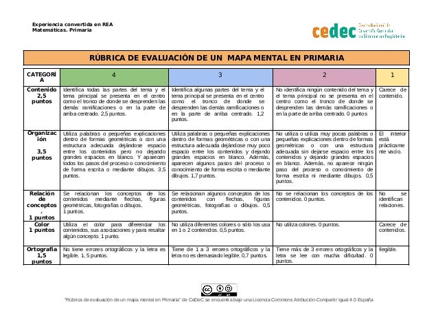 Experiencia convertida en REA Matemáticas. Primaria RÚBRICA DE EVALUACIÓN DE UN MAPA MENTAL EN PRIMARIA CATEGORÍ A 4 3 2 1...