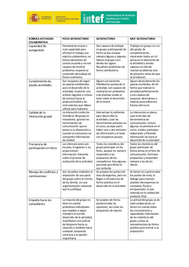 R�BRICA ACTIVIDAD COLABORATIVA POCO SATISFACTORIO SATISFACTORIO MUY SATISFACTORIO Capacidad de autogesti�n Demuestran esca...