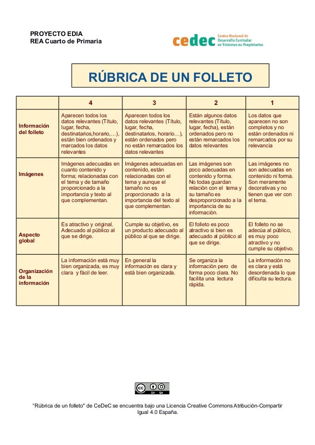 PROYECTO EDIA REA Cuarto de Primaria RÚBRICA DE UN FOLLETO 4 3 2 1 Información del folleto Aparecen todos los datos releva...