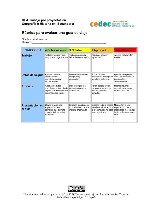 REA Trabajo por proyectos en Geografía e Historia en Secundaria  Rúbrica para evaluar una guía de viaje Nombre del alumno ...