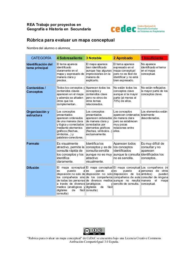 REA Trabajo por proyectos en Geografía e Historia en Secundaria  Rúbrica para evaluar un mapa conceptual Nombre del alumno...