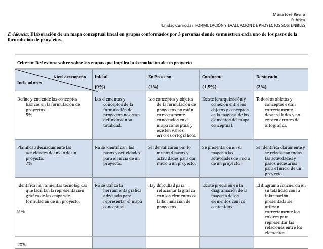 María José Reyna Rubrica Unidad Curricular: FORMULACIÓN Y EVALUACIÓN DE PROYECTOS SOSTENIBLES  Evidencia: Elaboración de u...