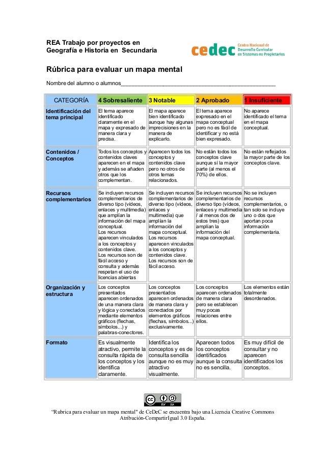 REA Trabajo por proyectos en Geografía e Historia en Secundaria Rúbrica para evaluar un mapa mental Nombre del alumno o al...