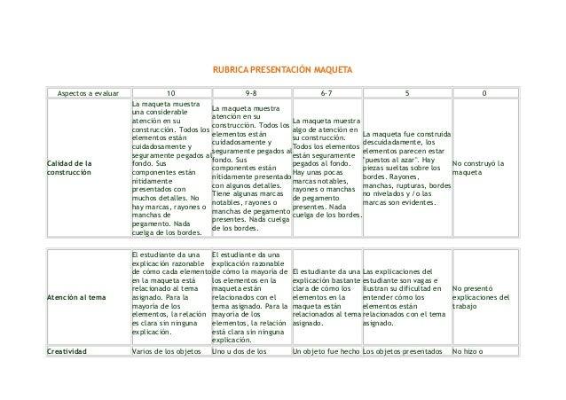 RUBRICA PRESENTACIÓN MAQUETA Aspectos a evaluar  Calidad de la construcción  Atención al tema  Creatividad  10 9-8 6-7 5 0...