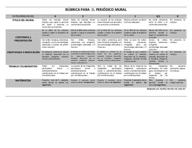 RÚBRICA PARA EL PERIÓDICO MURAL CATEGORÍAS/NIVEL 4 3 2 1 0,5 0 TITULO DEL MURAL Todos los artículos tienen titulares que c...