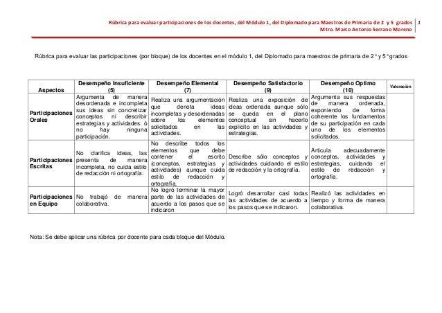 Rúbrica para evaluar participaciones de los docentes, del Módulo 1, del Diplomado para Maestros de Primaria de 2 y 5 grado...