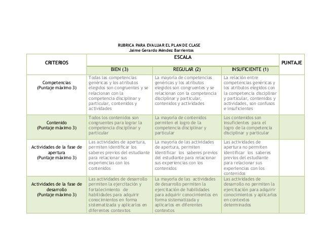 RUBRICA PARA EVALUAR EL PLAN DE CLASE Jaime Gerardo Méndez Barrientos CRITERIOS ESCALA PUNTAJE BIEN (3) REGULAR (2) INSUFI...