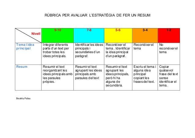 RÚBRICA PER AVALUAR L'ESTRATÈGIA DE FER UN RESUM Nivell 9-10 7-8 5-6 3-4 1-2 Tema i idea principal Integrar diferents part...