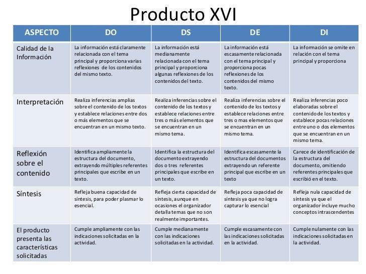 Producto XVI<br />