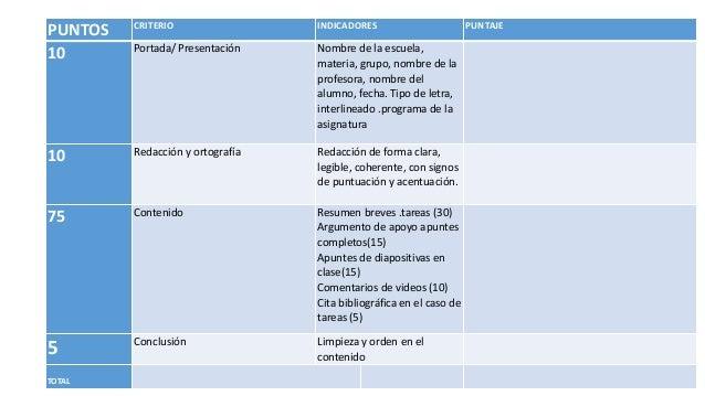 PUNTOS CRITERIO INDICADORES PUNTAJE 10 Portada/ Presentación Nombre de la escuela, materia, grupo, nombre de la profesora,...