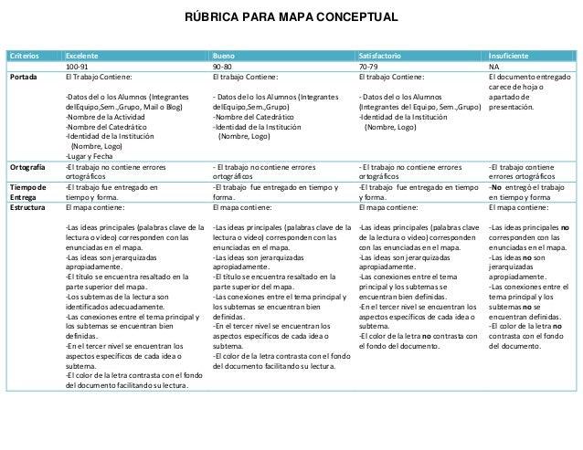 RÚBRICA PARA MAPA CONCEPTUAL Criterios Excelente Bueno Satisfactorio Insuficiente 100-91 90-80 70-79 NA Portada El Trabajo...